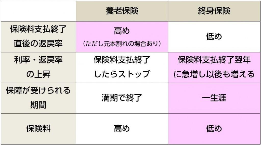 養老vs.終身(特徴)