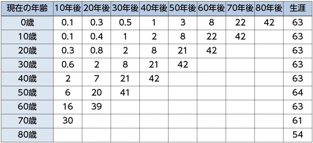 %e7%94%b7%e6%80%a7%e5%b9%b4%e4%bb%a3%e5%88%a5%e3%81%8c%e3%82%93%e7%bd%b9%e6%82%a3%e7%8e%87%ef%bc%882016%e5%b9%b4%e6%9c%80%e6%96%b0%e3%81%8c%e3%82%93%e7%b5%b1%e8%a8%88%ef%bc%89