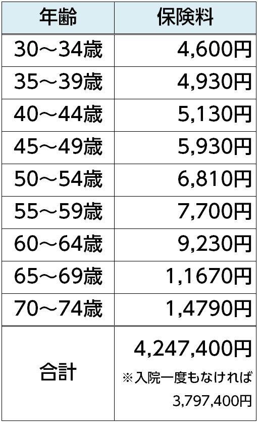 5%e6%ad%b3%e3%81%94%e3%81%a8%e4%bf%9d%e9%99%ba%e6%96%99%e5%a4%89%e9%81%b7