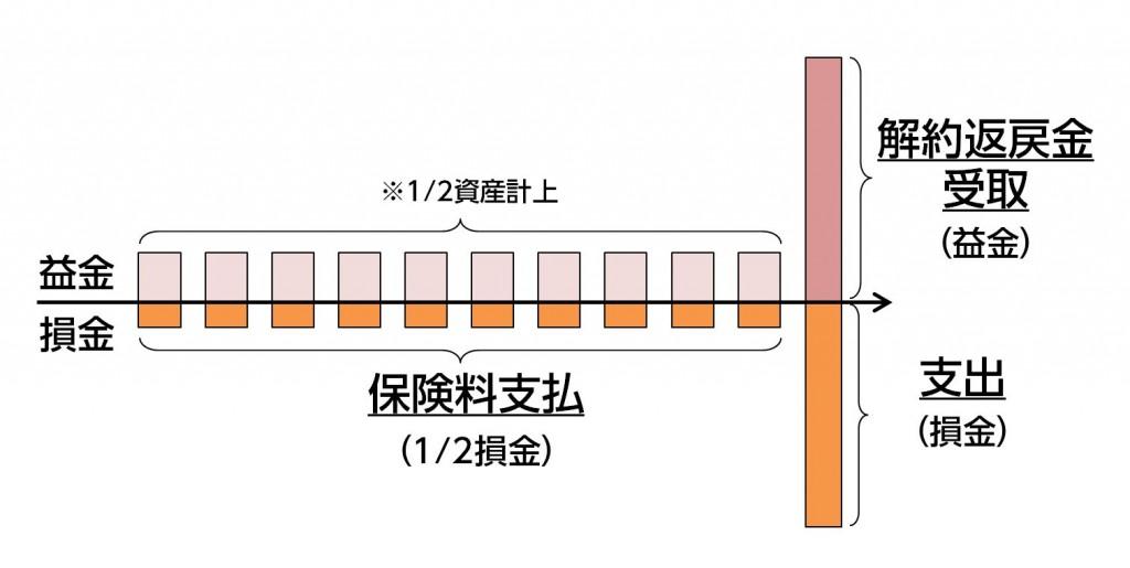 %e4%bf%9d%e9%99%ba%e6%96%99%e3%81%a8%e8%bf%94%e6%88%bb%e9%87%91