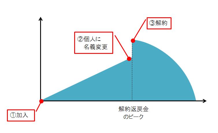 %e5%90%8d%e7%be%a9%e5%a4%89%e6%9b%b4%e3%82%b9%e3%82%ad%e3%83%bc%e3%83%a0