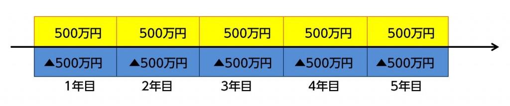 %e5%8f%8e%e5%85%a5%e4%bf%9d%e9%9a%9c%e4%bf%9d%e9%99%ba%e3%82%a4%e3%83%a1%e3%83%bc%e3%82%b8
