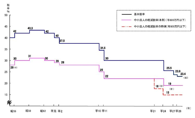 %e6%b3%95%e4%ba%ba%e7%a8%8e%e7%8e%87%e3%81%ae%e5%9b%b3