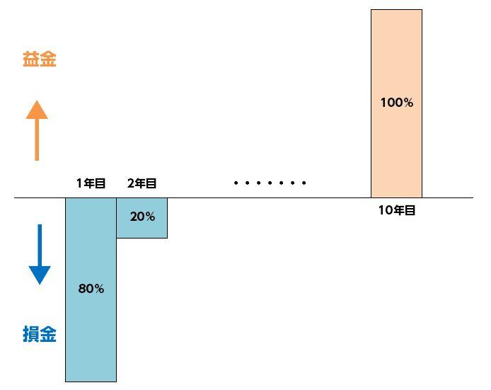 %e8%88%aa%e7%a9%ba%e6%a9%9f%e3%83%aa%e3%83%bc%e3%82%b9%e6%90%8d%e9%87%91%e5%9b%b3