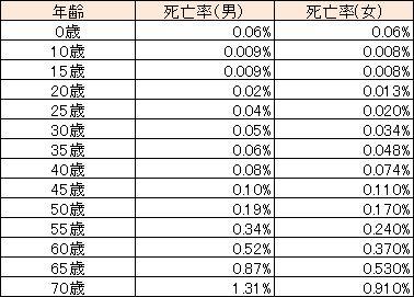 %e6%ad%bb%e4%ba%a1%e7%8e%87