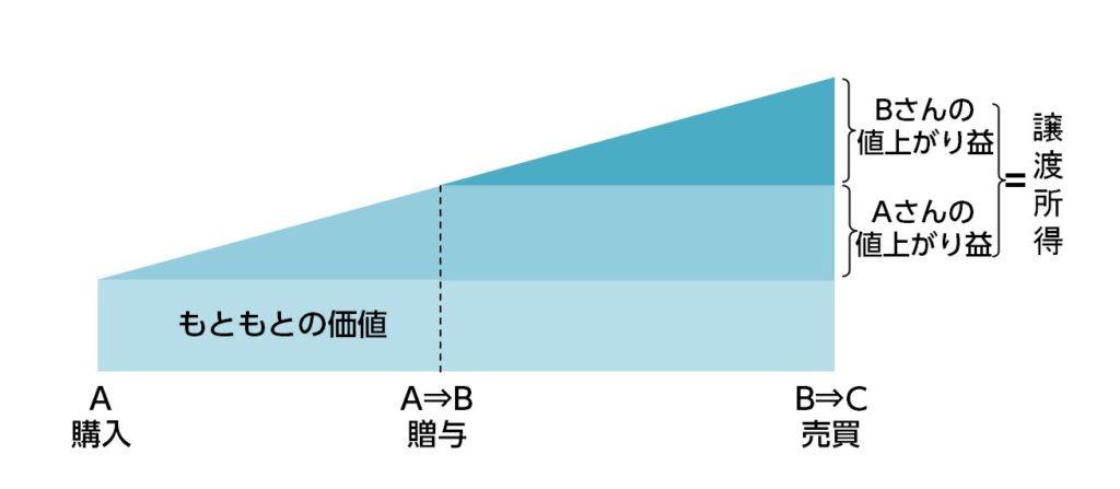 %e8%ad%b2%e6%b8%a1%e6%89%80%e5%be%97%e3%82%a4%e3%83%a1%e3%83%bc%e3%82%b8%ef%bc%88%e7%b9%b0%e5%bb%b6%ef%bc%89