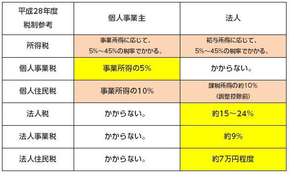 %e5%80%8b%e4%ba%ba%e4%ba%8b%e6%a5%ad%e3%81%a8%e6%b3%95%e4%ba%ba%e7%a8%8e%e9%87%91%e5%9b%b3