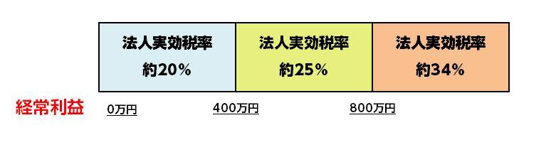 %e7%b5%8c%e5%b8%b8%e5%88%a9%e7%9b%8a%e3%82%a4%e3%83%a1%e3%83%bc%e3%82%b8%e5%9b%b3