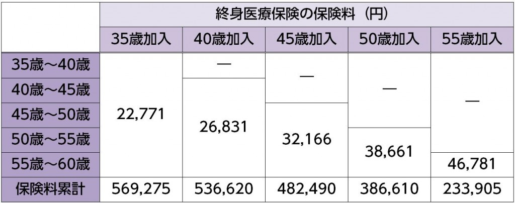 %e7%b5%82%e8%ba%ab%e5%8c%bb%e7%99%82%e4%bf%9d%e9%99%ba%e3%81%ae%e7%b5%82%e8%ba%ab%e6%89%95%e4%bf%9d%e9%99%ba%e6%96%99%ef%bc%88%e3%81%b2%e3%81%be%e3%82%8f%e3%82%8a%ef%bc%89