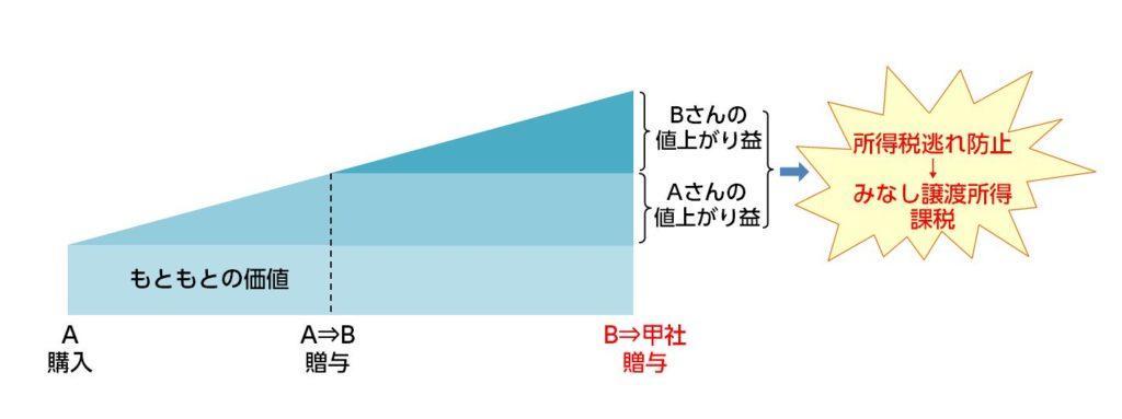 %e6%b3%95%e4%ba%ba%e3%81%b8%e3%81%ae%e8%b4%88%e4%b8%8e