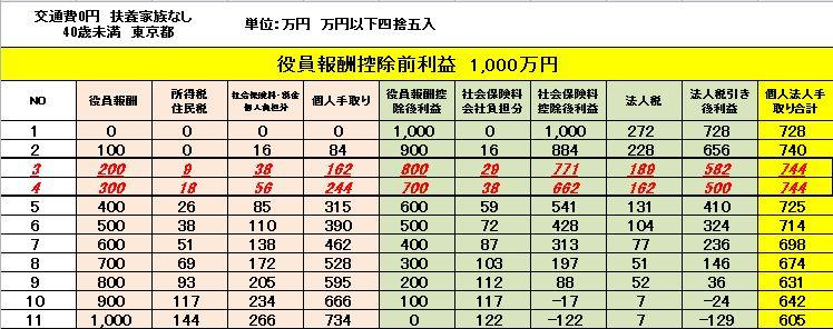 %e5%bd%b9%e5%93%a1%e5%a0%b1%e9%85%ac1000%e4%b8%87