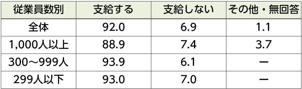 %e5%ae%bf%e6%b3%8a%e4%bb%98%e5%87%ba%e5%bc%b5%e6%89%8b%e5%bd%93%e6%94%af%e7%b5%a6%e3%81%ae%e6%9c%89%e7%84%a1%ef%bc%88%e5%be%93%e6%a5%ad%e5%93%a1%e6%95%b0%e5%88%a5%ef%bc%89