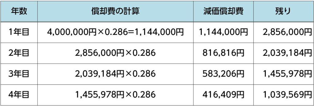 %e5%ae%9a%e7%8e%87%e6%b3%95%ef%bc%884%e5%b9%b4%e7%9b%ae%e3%81%be%e3%81%a7%ef%bc%89