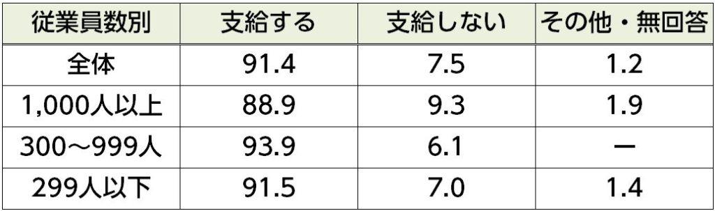 %e6%97%a5%e5%b8%b0%e3%82%8a%e5%87%ba%e5%bc%b5%e6%89%8b%e5%bd%93%e6%94%af%e7%b5%a6%e3%81%ae%e6%9c%89%e7%84%a1%ef%bc%88%e5%be%93%e6%a5%ad%e5%93%a1%e6%95%b0%ef%bc%89