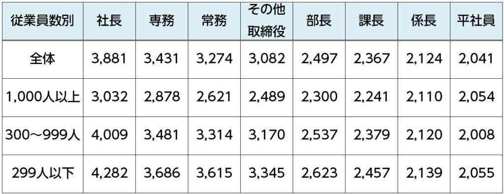 %e6%97%a5%e5%b8%b0%e3%82%8a%e5%87%ba%e5%bc%b5%e6%89%8b%e5%bd%93%e6%94%af%e7%b5%a6%e9%a1%8d%ef%bc%88%e5%be%93%e6%a5%ad%e5%93%a1%e6%95%b0%e5%88%a5%ef%bc%89