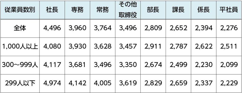 %e5%ae%bf%e6%b3%8a%e4%bb%98%e5%87%ba%e5%bc%b5%e6%89%8b%e5%bd%93%e6%94%af%e7%b5%a6%e9%a1%8d%ef%bc%88%e5%be%93%e6%a5%ad%e5%93%a1%e6%95%b0%e5%88%a5%ef%bc%89