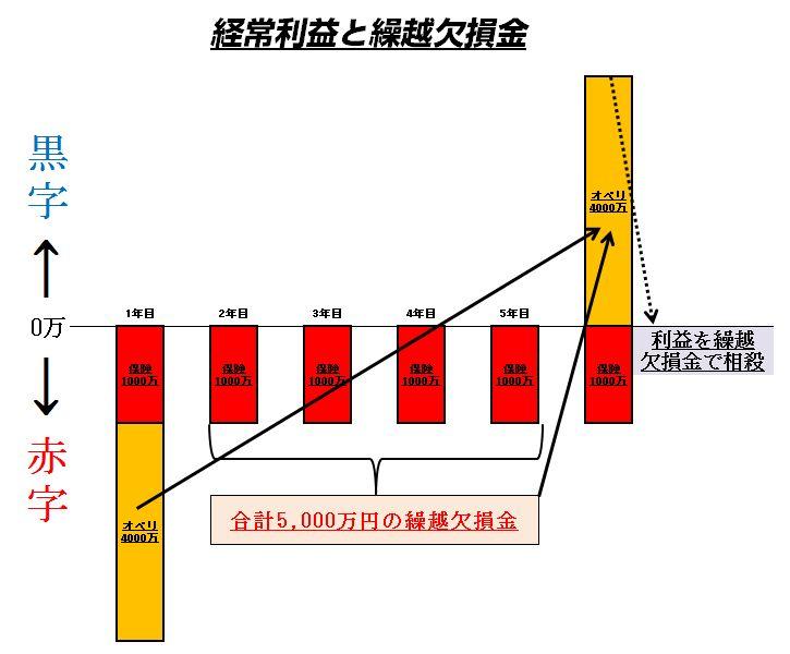 %e5%85%b7%e4%bd%93%e7%9a%84%e6%b4%bb%e7%94%a8%e3%83%bb%e7%b9%b0%e8%b6%8a%e6%ac%a0%e6%90%8d%e9%87%91