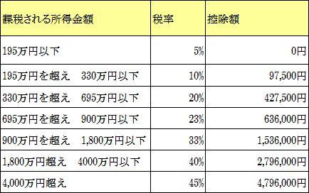 %e6%89%80%e5%be%97%e7%a8%8e%e7%8e%87