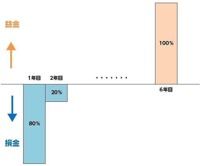 %e3%82%b3%e3%83%b3%e3%83%86%e3%83%8a%e3%83%aa%e3%83%bc%e3%82%b9%e6%90%8d%e9%87%91%e5%9b%b3