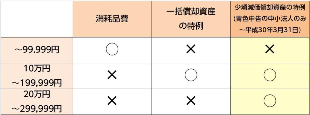 %e9%87%91%e9%a1%8d%e5%88%a5%e3%81%ae%e6%b8%9b%e4%be%a1%e5%84%9f%e5%8d%b4
