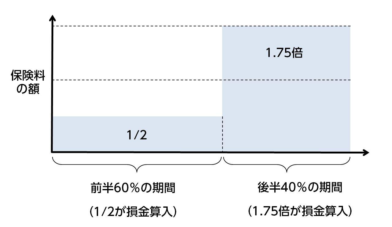逓増定期保険 税務処理