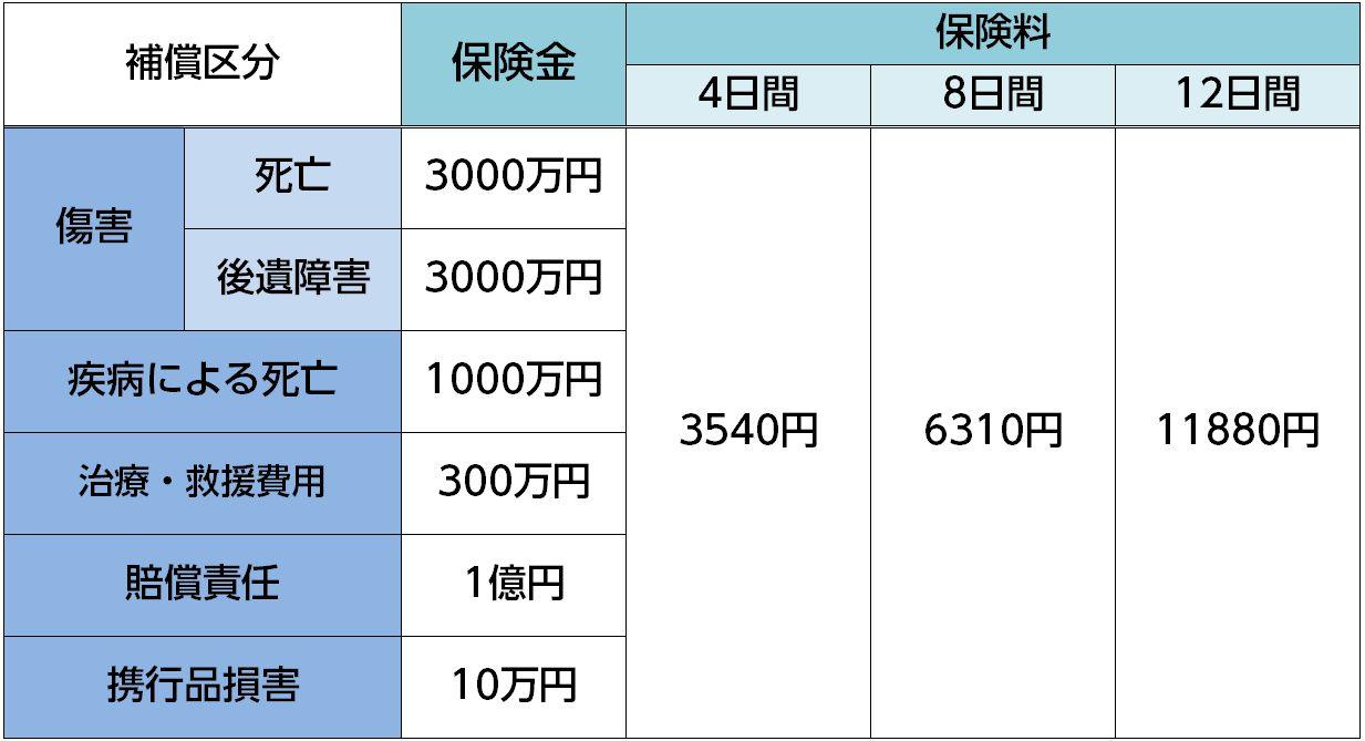 海外旅行保険 保険料試算(あいおいニッセイ同和損保)