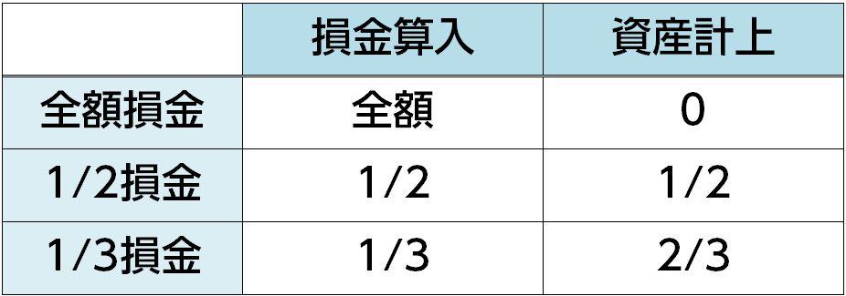 損金タイプ比較表