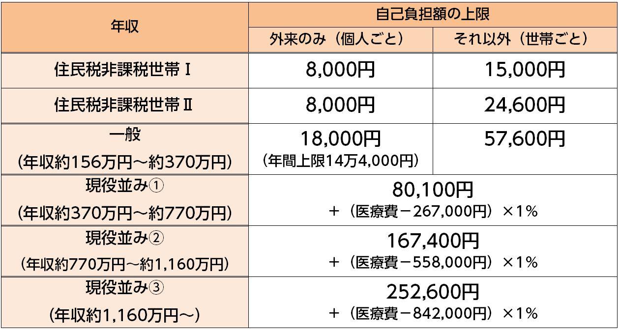 高額療養費70歳以上(H30.8~)