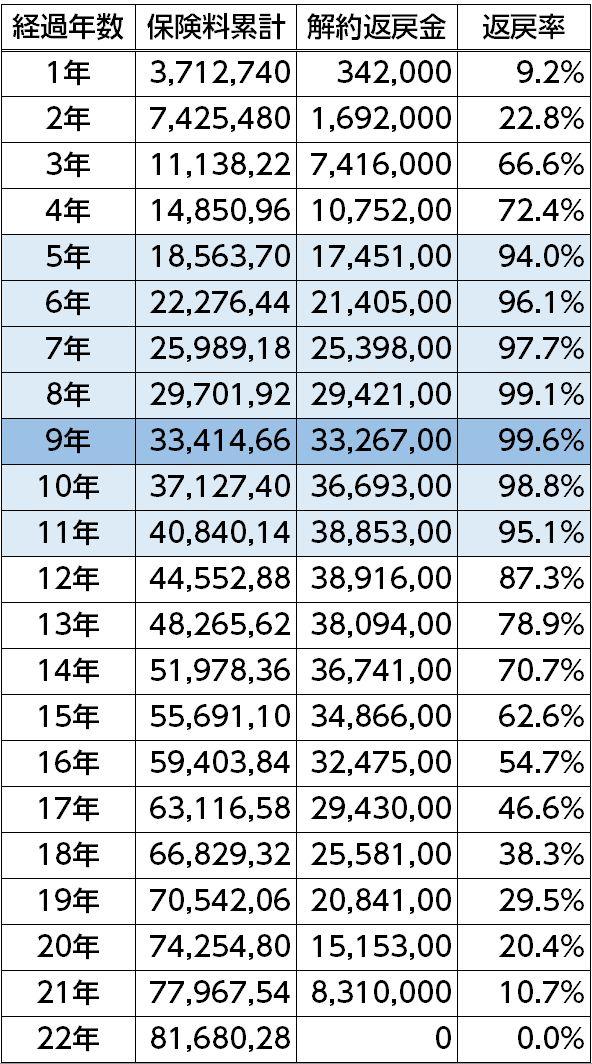 2分の1損金逓増定期保険試算