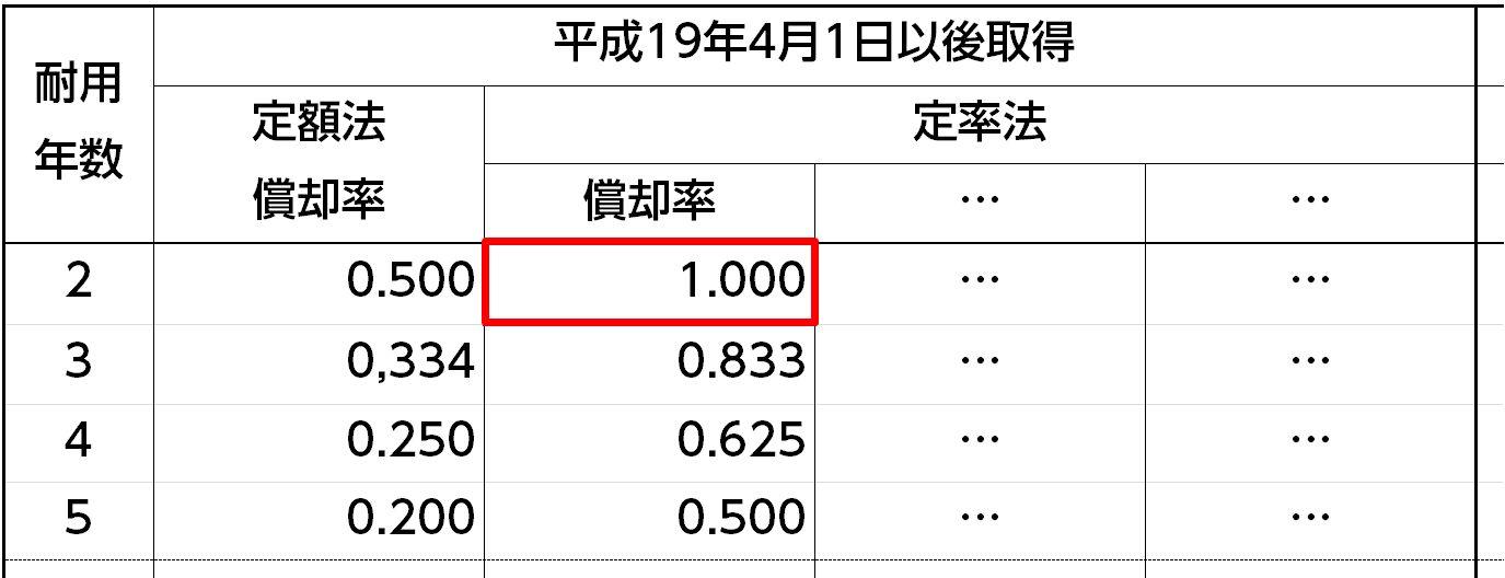 減価償却資産の償却率表