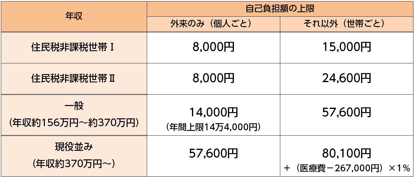 高額療養費70歳以上(H29.8~)
