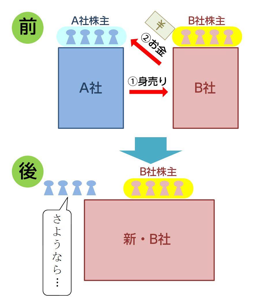吸収合併①(対価がお金)