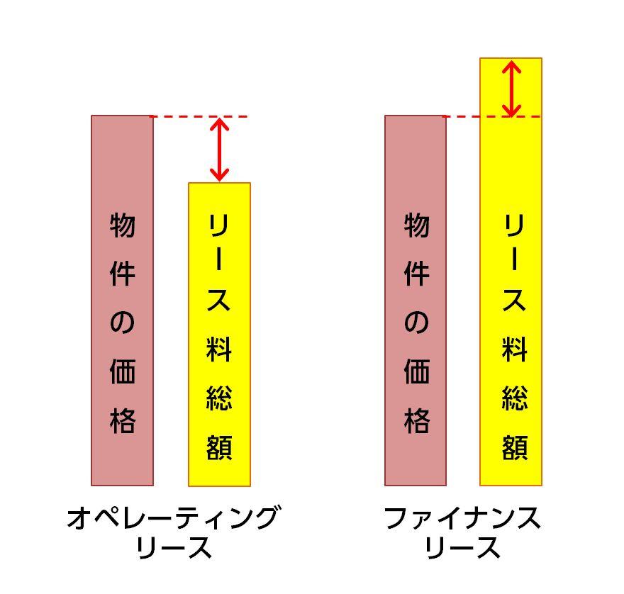 オペレーティングリースとファイナンスリースの比較イメージ