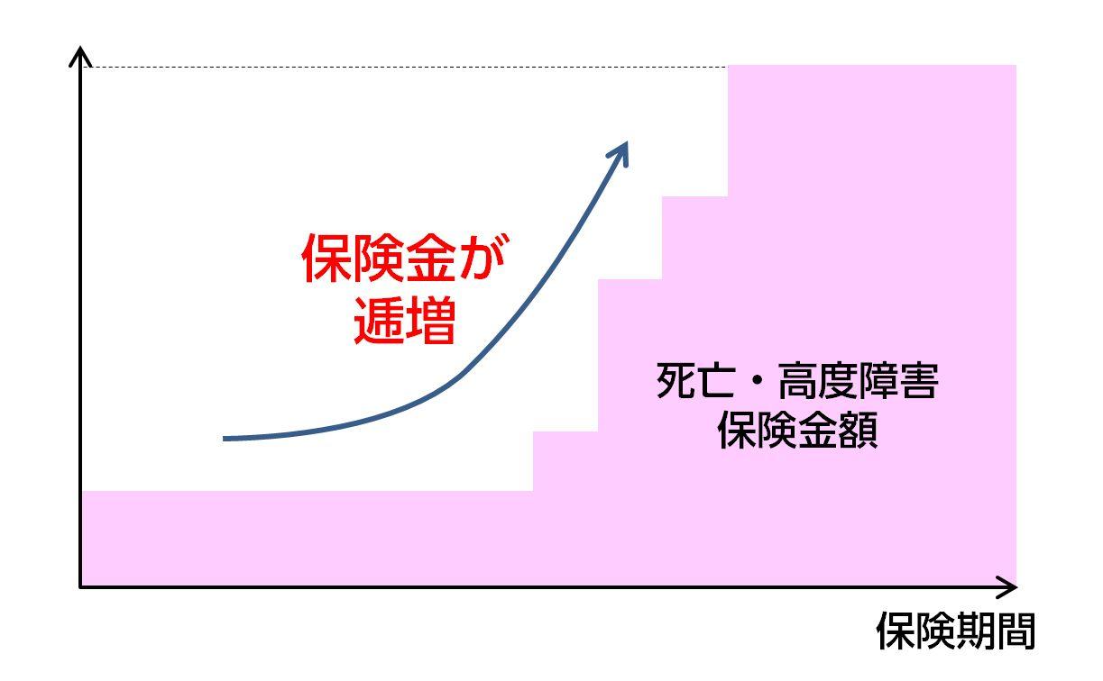 逓増定期保険イメージ
