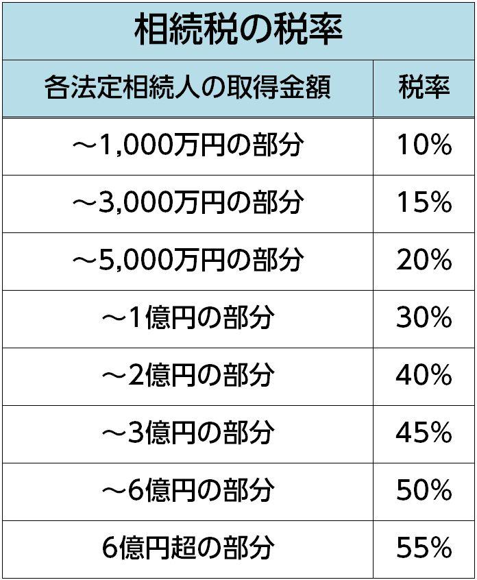 相続税の税率の一覧表(https://www.nta.go.jp/taxes/shiraberu/taxanswer/sozoku/4155.htmより)