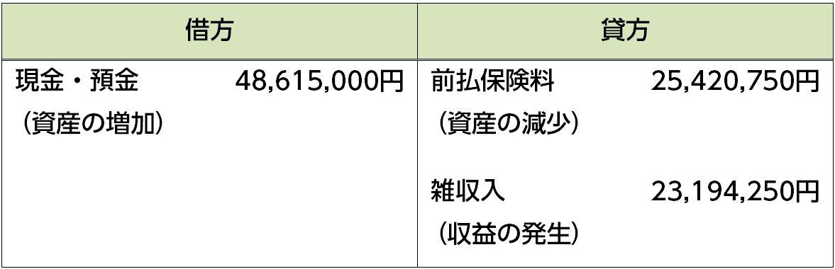 解約返戻金受取段階の経理処理