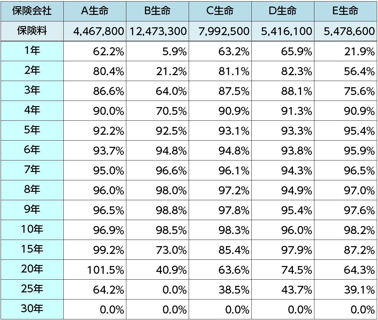 40歳男性返戻率比較表