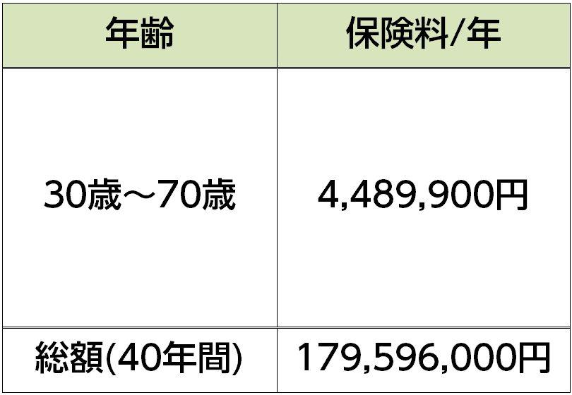 逓増定期保険の保険料(40年間)