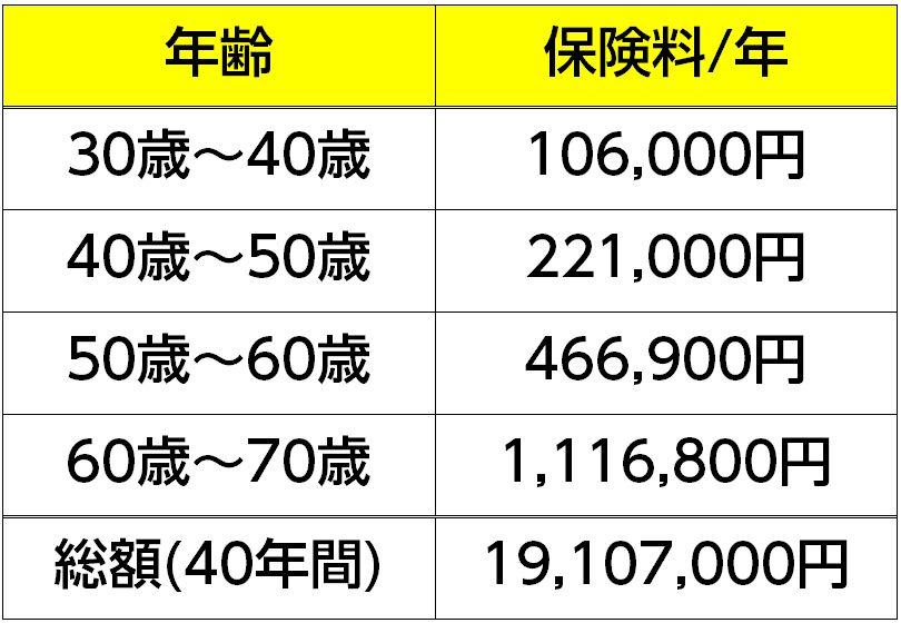 10年定期保険の保険料(40年間・合計)