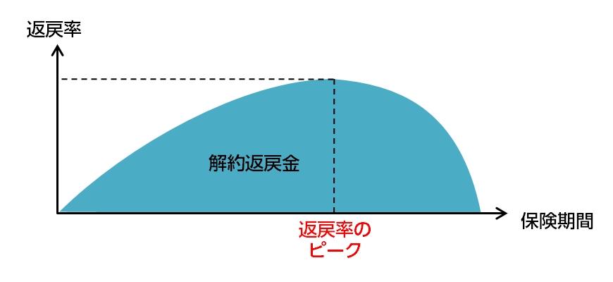 返戻率のピークのイメージ
