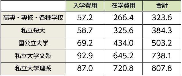 高校卒業後の入学先別・卒業までに必要な費用の平均の一覧表(日本政策金融公庫『平成 29 年度教育費負担の実態調査結果』P.7より)
