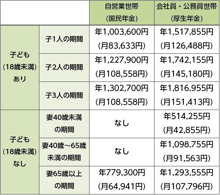 自営業世帯と会社員・公務員世帯のそれぞれの家族構成別遺族年金受取額の一覧