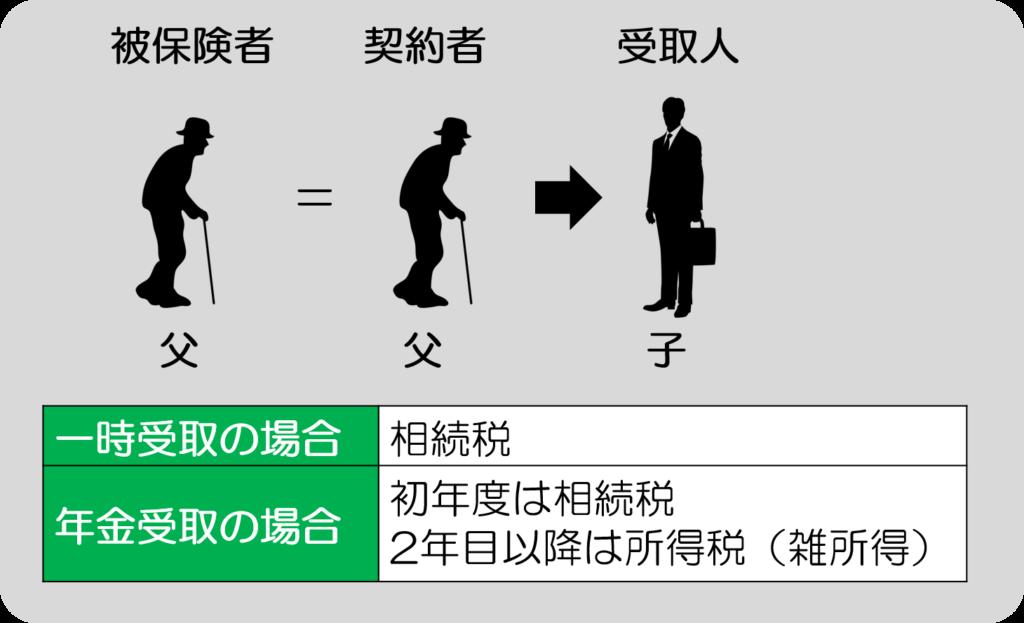 生命保険受取人/「被保険者=契約者≠受取人」のパターン