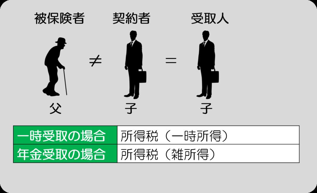 生命保険受取人/被保険者≠契約者=受取人のパターン