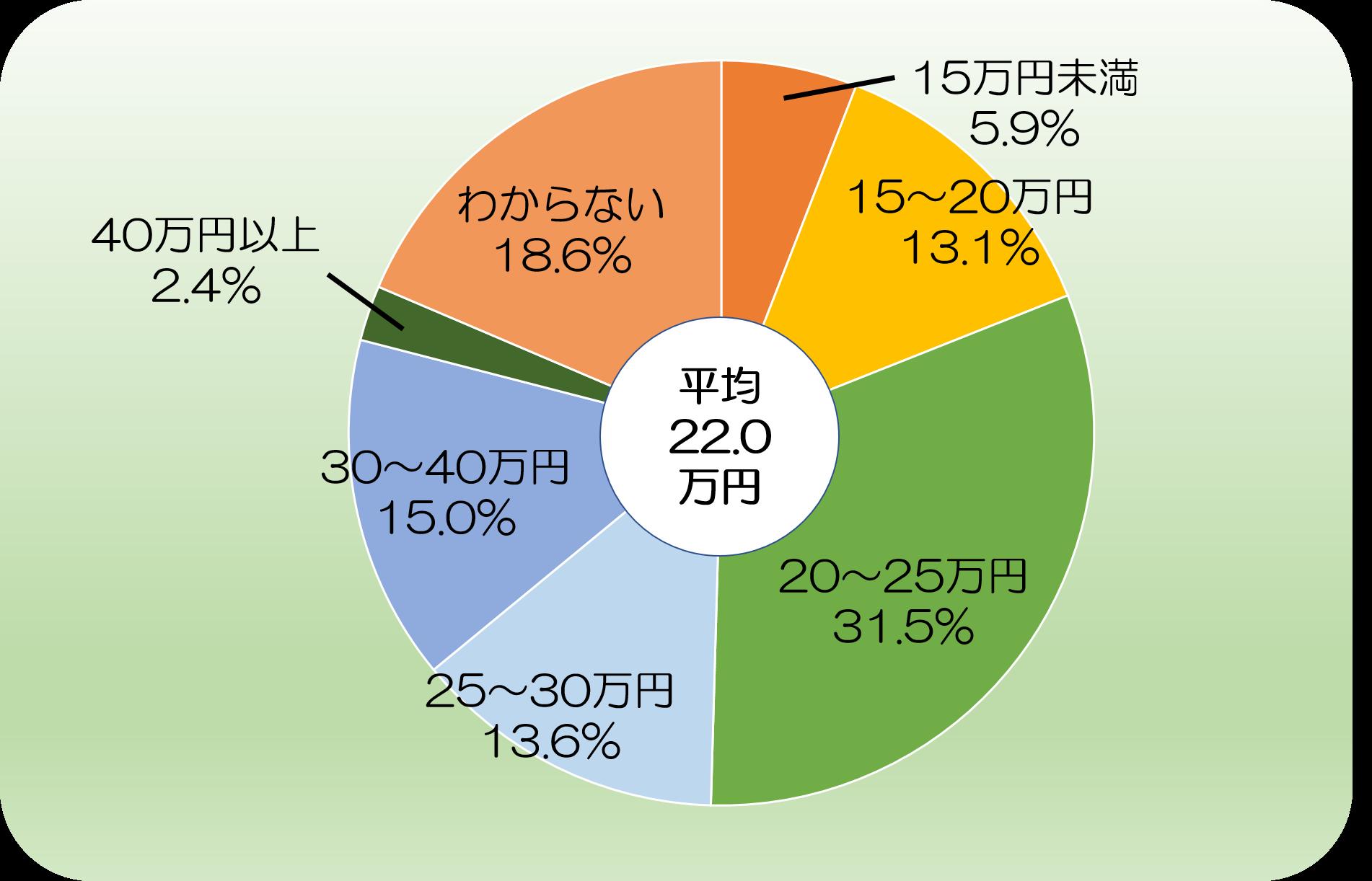 老後に、夫婦2人で最低限必要と考える生活費(1ヵ月あたり)のアンケート結果です。平均額は22万円となっています。