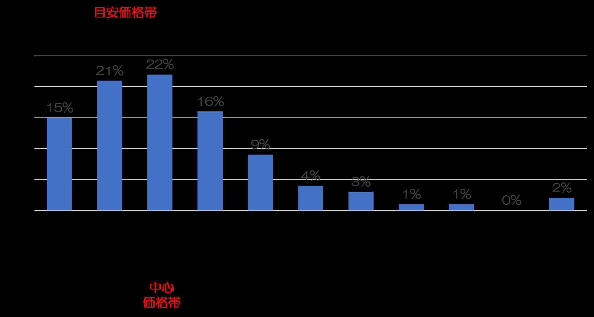 戸建のキッチンリフォーム費用の統計、中心価格帯・目安価格帯