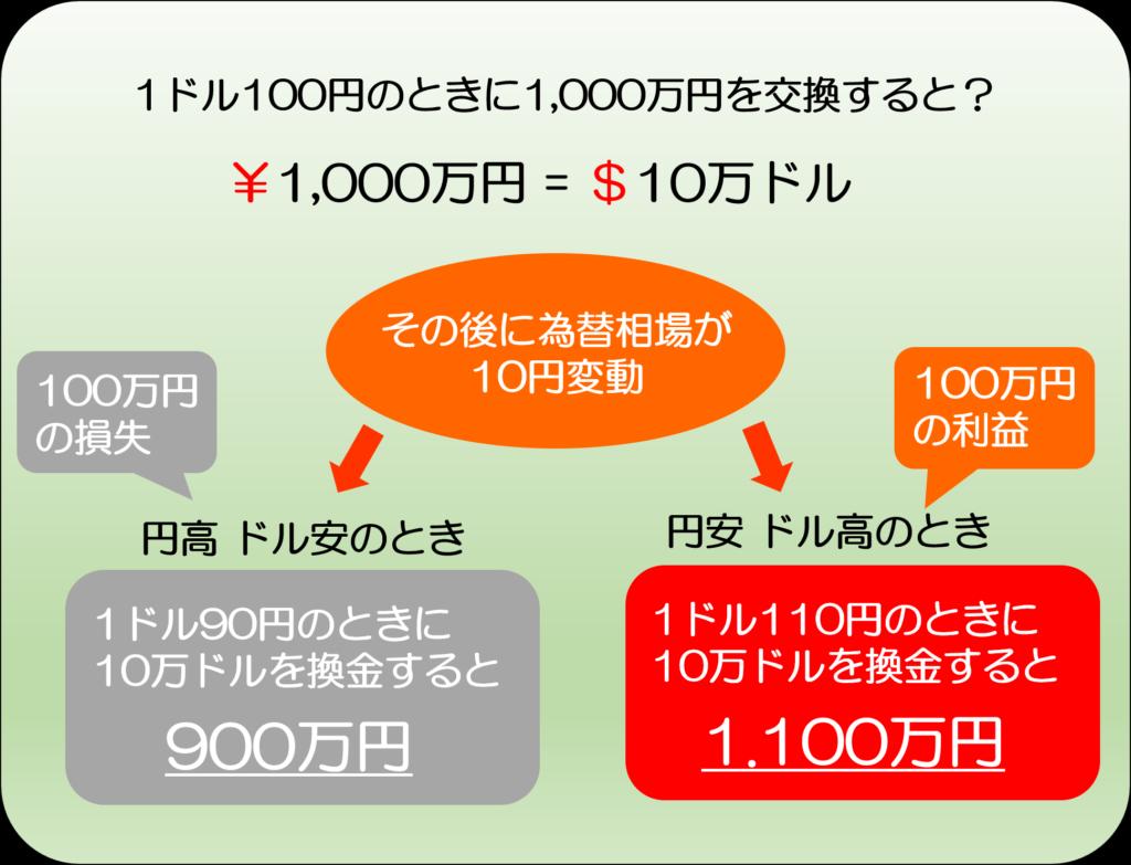 為替リスク。米ドルと日本円の換金例。