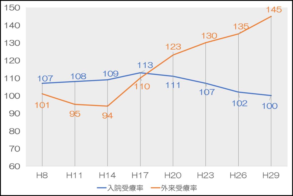 がん(悪性新生物)に関する外来受療率と入院受療率の推移(人口10万対)